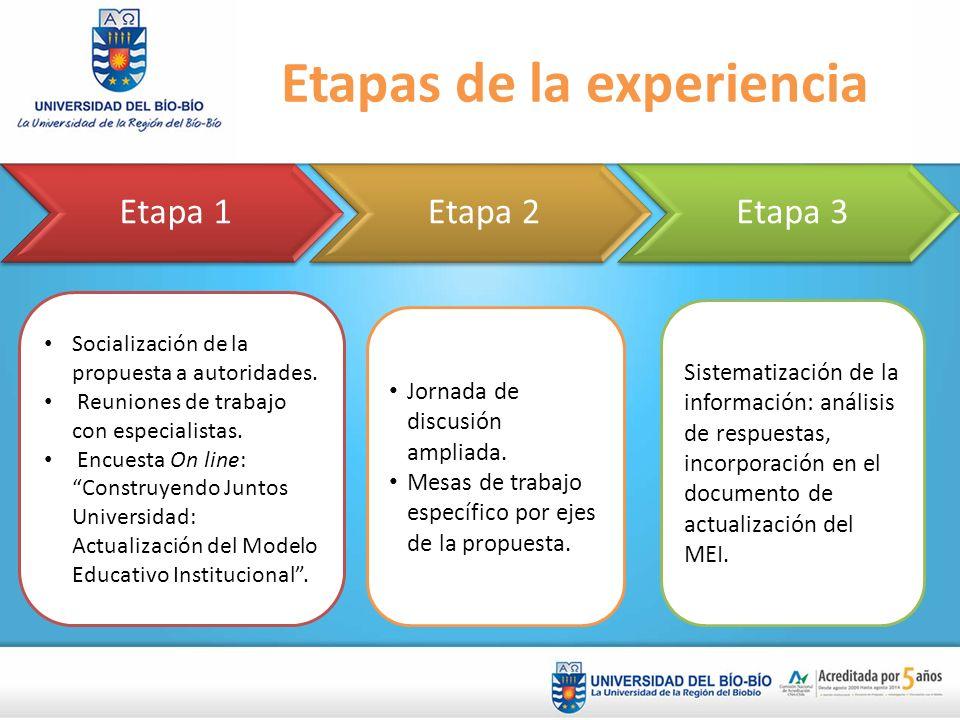 Etapas de la experiencia Etapa 1Etapa 2Etapa 3 Socialización de la propuesta a autoridades. Reuniones de trabajo con especialistas. Encuesta On line: