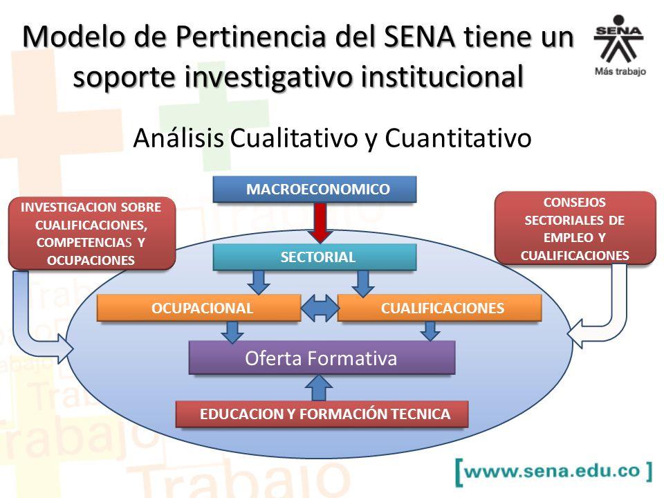 Modelo de Pertinencia del SENA tiene un soporte investigativo institucional Análisis Cualitativo y Cuantitativo EDUCACION Y FORMACIÓN TECNICA MACROECO