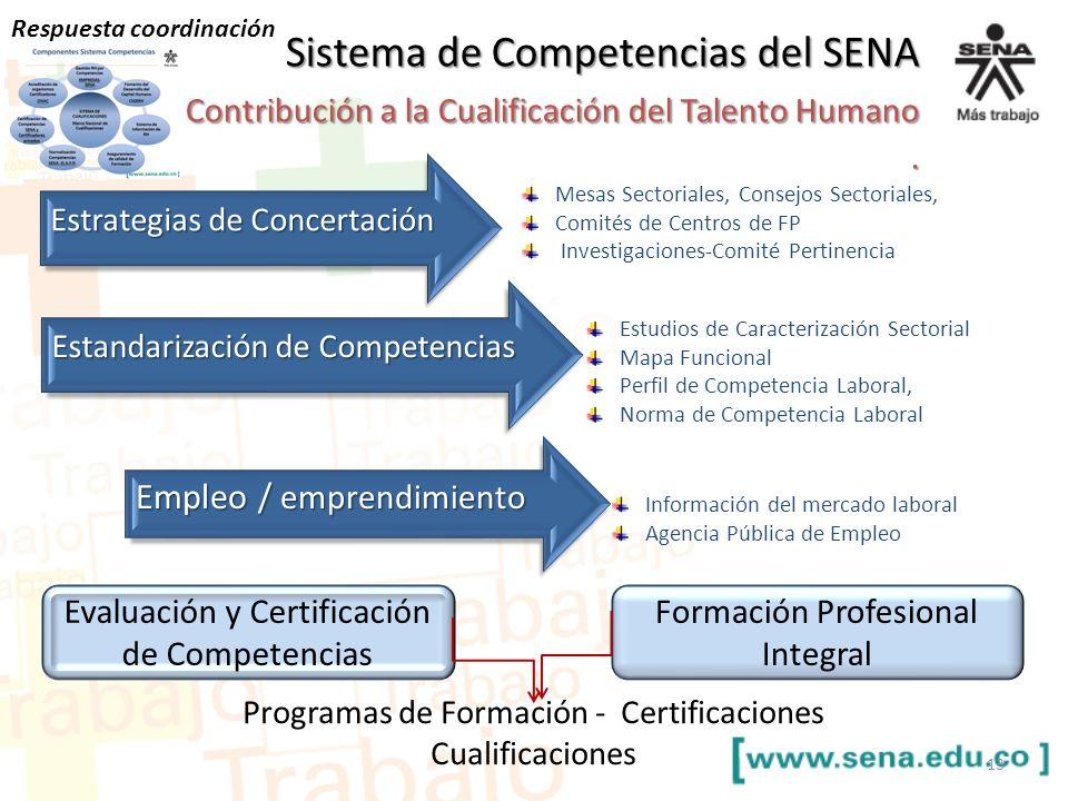 Estrategias de Concertación Estandarización de Competencias Empleo / emprendimiento 13 Sistema de Competencias del SENA Contribución a la Cualificació