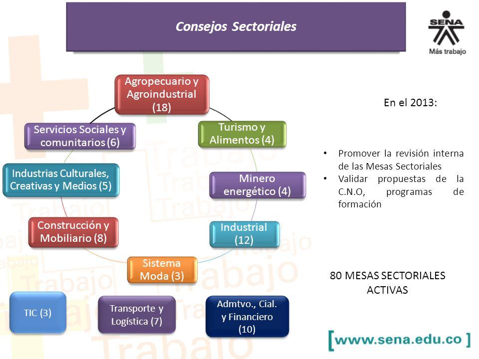 19 Consejos Sectoriales Agropecuario y Agroindustrial (18) Turismo y Alimentos (4) Minero energético (4) Industrial (12) Sistema Moda (3) Construcción