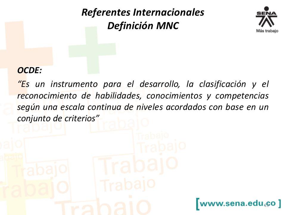 Referentes Internacionales Definición MNC OCDE: Es un instrumento para el desarrollo, la clasificación y el reconocimiento de habilidades, conocimient