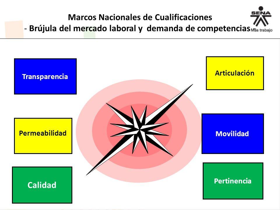 Marcos Nacionales de Cualificaciones - Brújula del mercado laboral y demanda de competencias - Transparencia Permeabilidad Articulación Movilidad Cali