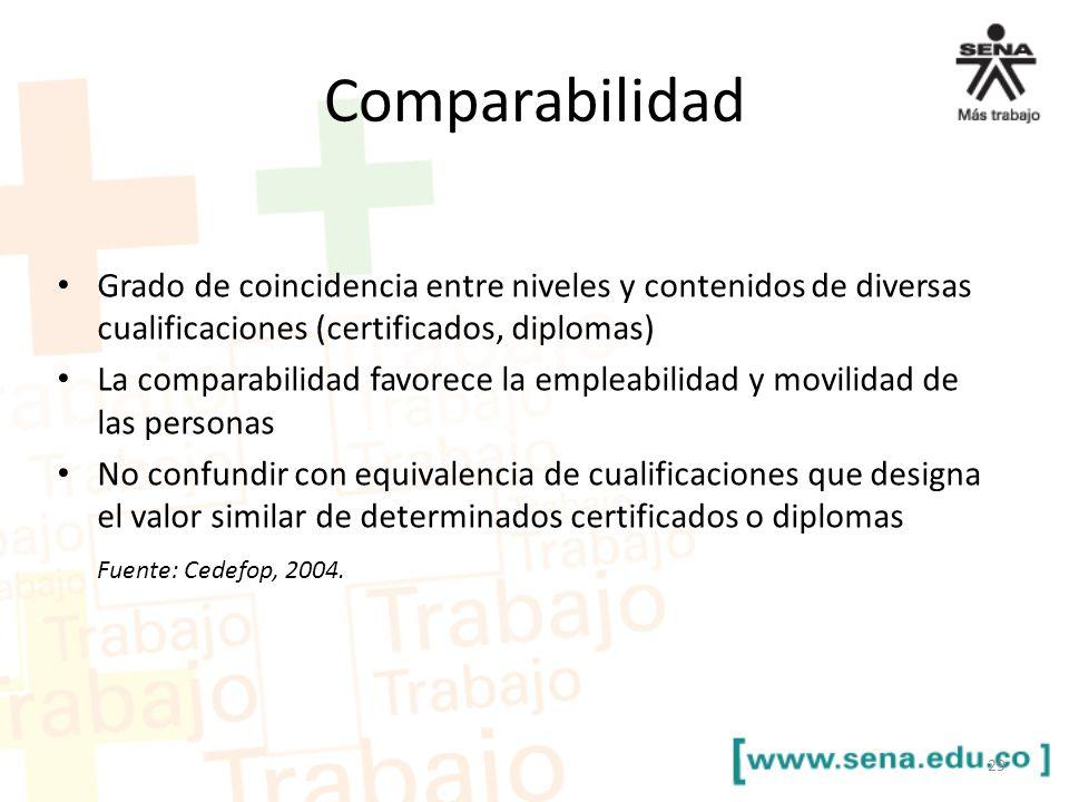 Comparabilidad Grado de coincidencia entre niveles y contenidos de diversas cualificaciones (certificados, diplomas) La comparabilidad favorece la emp