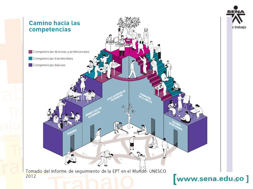 32 Tomado del Informe de seguimiento de la EPT en el Mundo- UNESCO 2012
