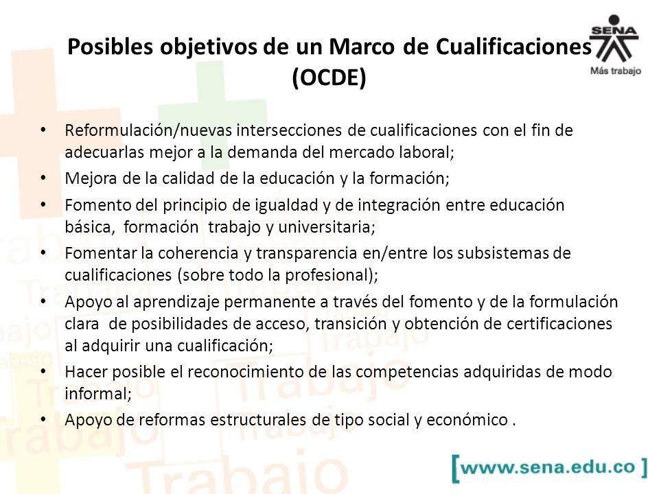 Posibles objetivos de un Marco de Cualificaciones (OCDE) Reformulación/nuevas intersecciones de cualificaciones con el fin de adecuarlas mejor a la de