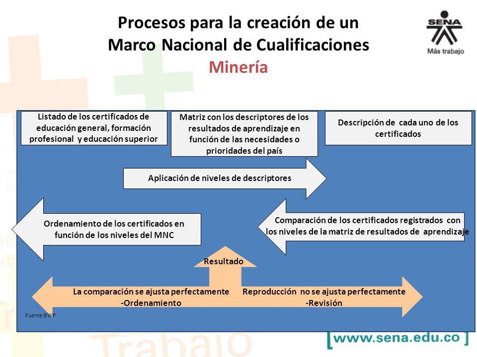 Procesos para la creación de un Marco Nacional de Cualificaciones Minería Listado de los certificados de educación general, formación profesional y ed