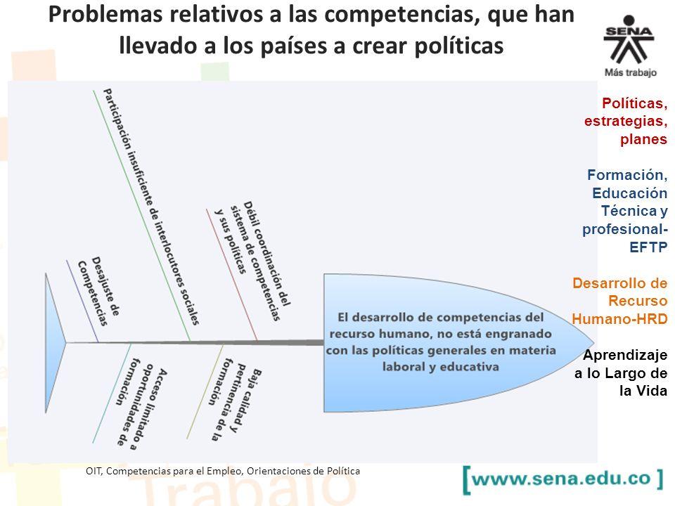Problemas relativos a las competencias, que han llevado a los países a crear políticas OIT, Competencias para el Empleo, Orientaciones de Política Pol