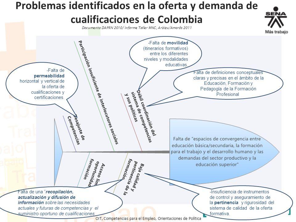 Problemas identificados en la oferta y demanda de cualificaciones de Colombia Documento DAPRN 2010/ Informe Taller MNC, Arbizu/Amorós 2011 OIT, Compet