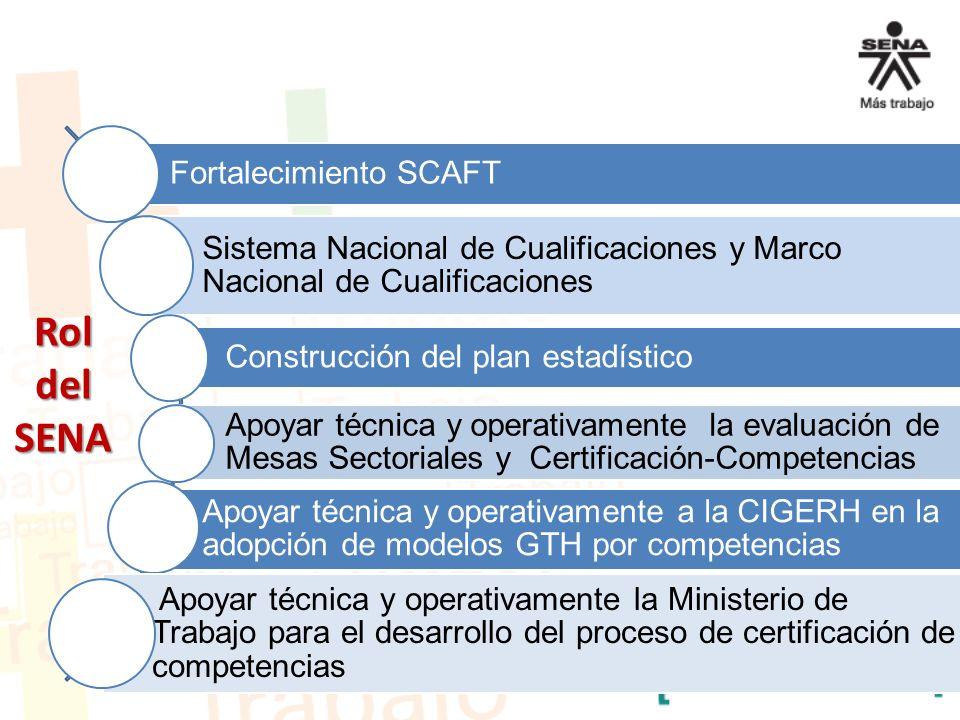 Fortalecimiento SCAFT Sistema Nacional de Cualificaciones y Marco Nacional de Cualificaciones Construcción del plan estadístico Apoyar técnica y opera