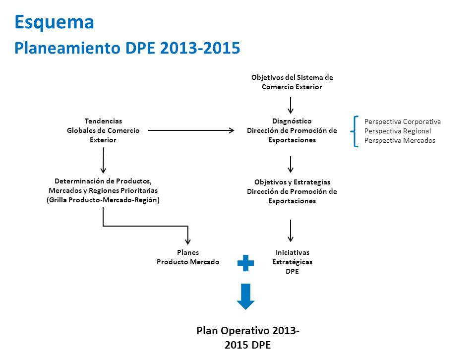 Tendencias Globales de Comercio Exterior Diagnóstico Dirección de Promoción de Exportaciones Planes Producto Mercado Plan Operativo 2013- 2015 DPE Iniciativas Estratégicas DPE Determinación de Productos, Mercados y Regiones Prioritarias (Grilla Producto-Mercado-Región) Objetivos del Sistema de Comercio Exterior Perspectiva Corporativa Perspectiva Regional Perspectiva Mercados Objetivos y Estrategias Dirección de Promoción de Exportaciones Esquema Planeamiento DPE 2013-2015