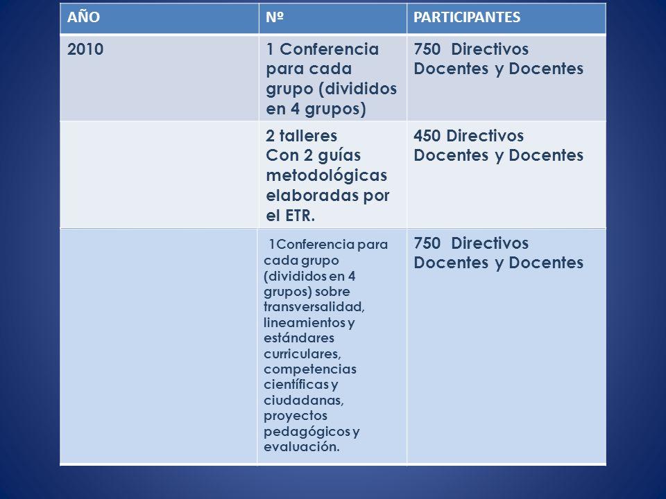 AÑONºPARTICIPANTES 20101 Conferencia para cada grupo (divididos en 4 grupos) 750 Directivos Docentes y Docentes 2 talleres Con 2 guías metodológicas elaboradas por el ETR.