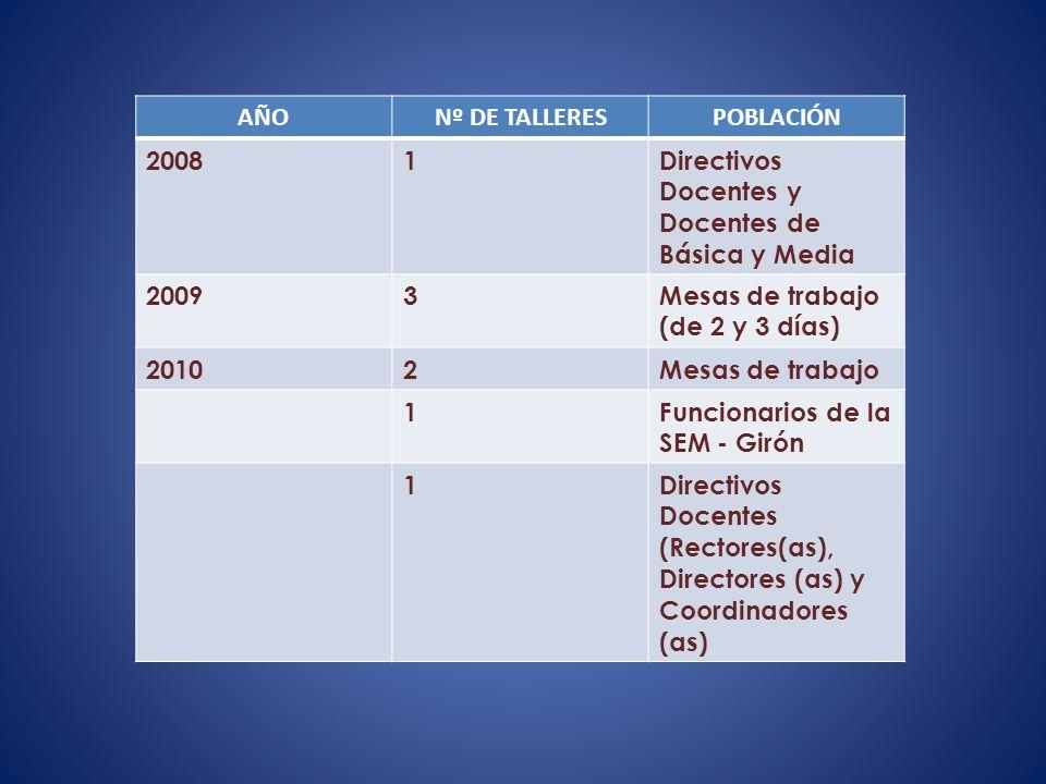 AÑONº DE TALLERESPOBLACIÓN 20081Directivos Docentes y Docentes de Básica y Media 20093Mesas de trabajo (de 2 y 3 días) 20102Mesas de trabajo 1Funcionarios de la SEM - Girón 1Directivos Docentes (Rectores(as), Directores (as) y Coordinadores (as)