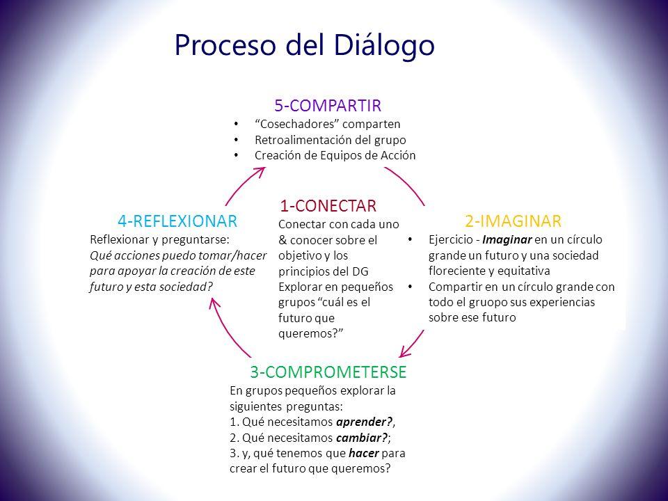 Proceso del Diálogo 1-CONECTAR Conectar con cada uno & conocer sobre el objetivo y los principios del DG Explorar en pequeños grupos cuál es el futuro que queremos.