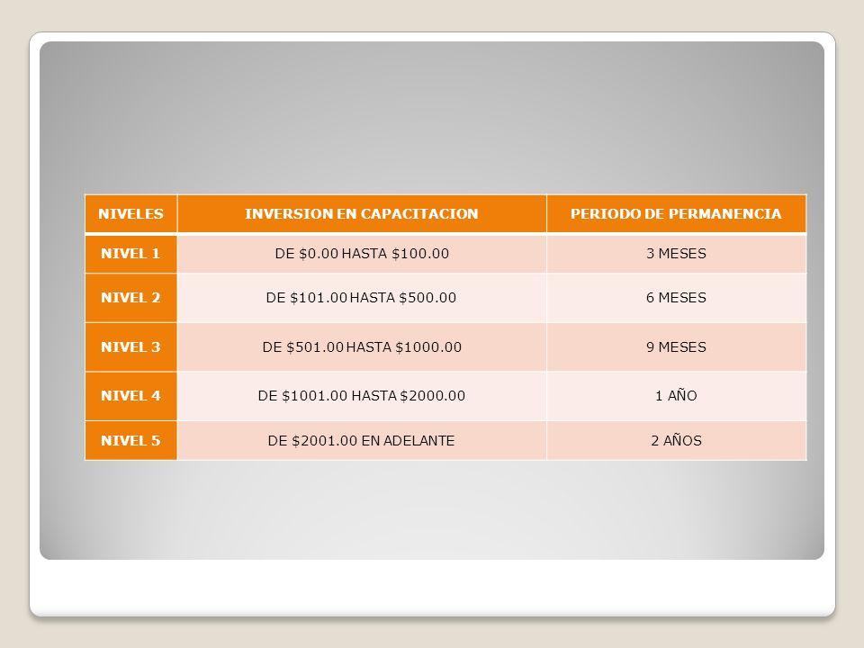 NIVELESINVERSION EN CAPACITACIONPERIODO DE PERMANENCIA NIVEL 1DE $0.00 HASTA $100.003 MESES NIVEL 2DE $101.00 HASTA $500.006 MESES NIVEL 3DE $501.00 H