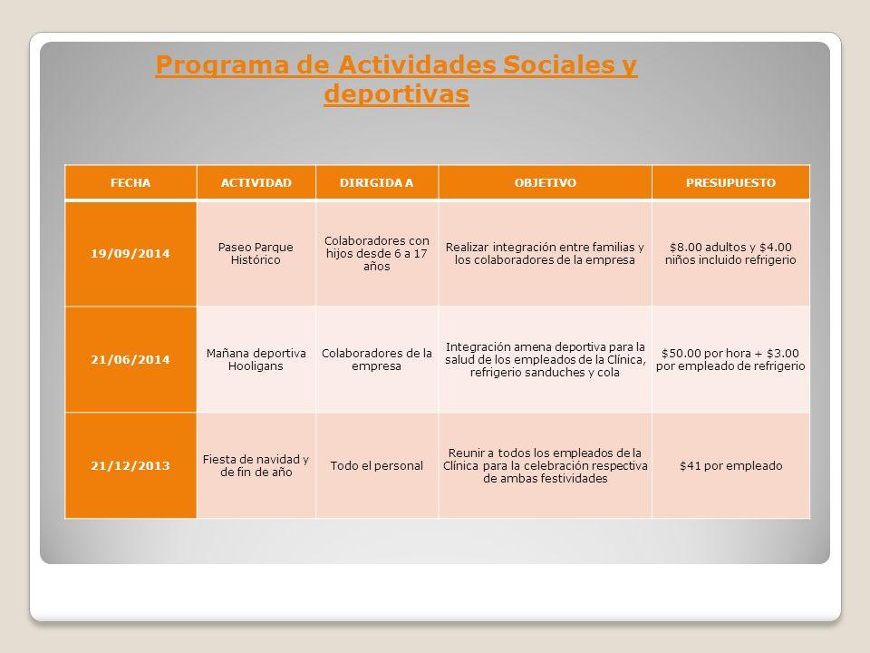 Programa de Actividades Sociales y deportivas FECHAACTIVIDADDIRIGIDA AOBJETIVOPRESUPUESTO 19/09/2014 Paseo Parque Histórico Colaboradores con hijos de