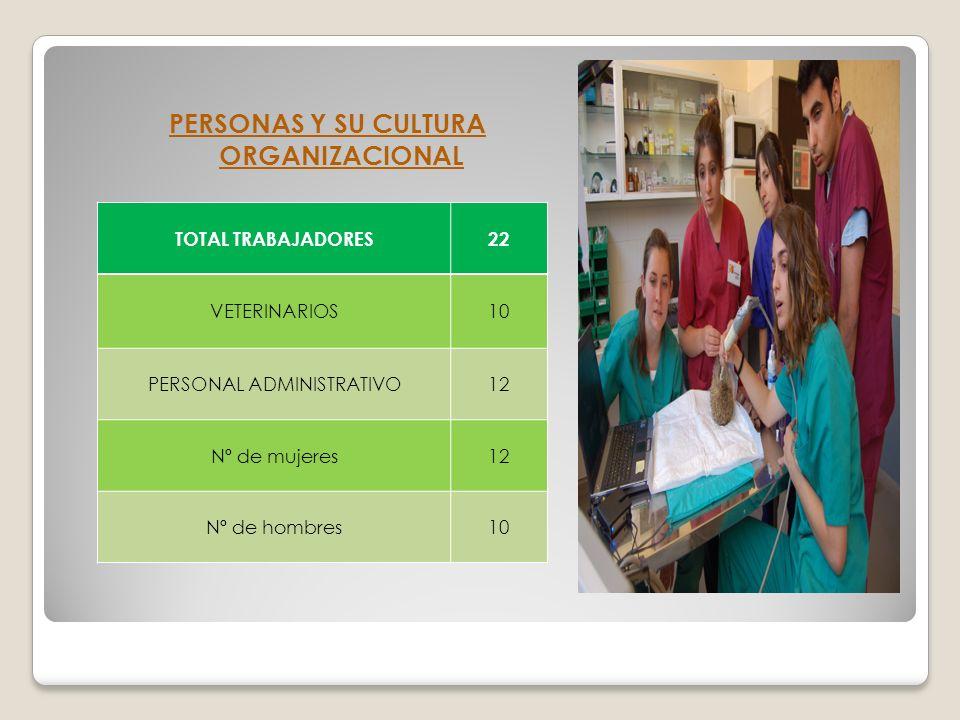 PERSONAS Y SU CULTURA ORGANIZACIONAL TOTAL TRABAJADORES22 VETERINARIOS10 PERSONAL ADMINISTRATIVO12 Nº de mujeres12 Nº de hombres10