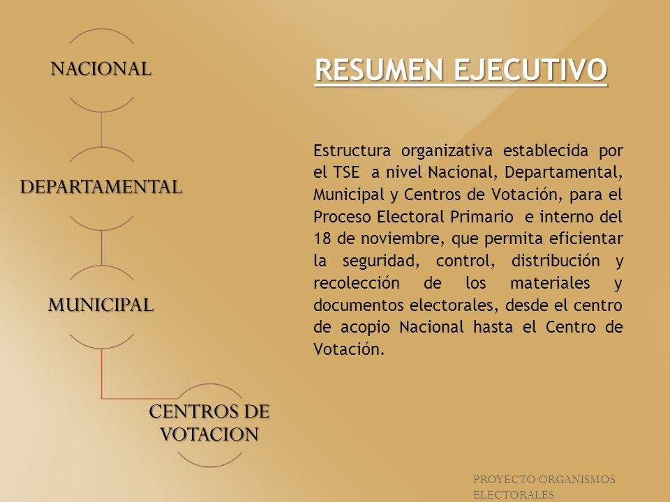 Estructura organizativa establecida por el TSE a nivel Nacional, Departamental, Municipal y Centros de Votación, para el Proceso Electoral Primario e