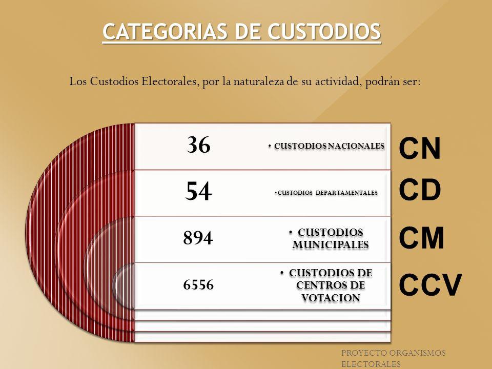 Los Custodios Electorales, por la naturaleza de su actividad, podrán ser: 36 54 894 6556 CUSTODIOS NACIONALES CUSTODIOS DEPARTAMENTALES CUSTODIOS MUNI