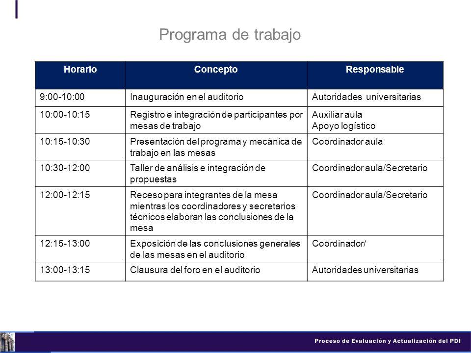 Programa de trabajo HorarioConceptoResponsable 9:00-10:00Inauguración en el auditorioAutoridades universitarias 10:00-10:15Registro e integración de p
