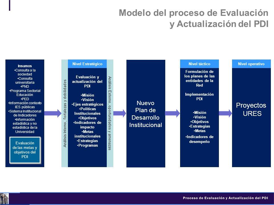Insumos Consulta a la sociedad Consulta universitaria PND Programa Sectorial Educación PED Información contexto IES públicas Sistema Institucional de