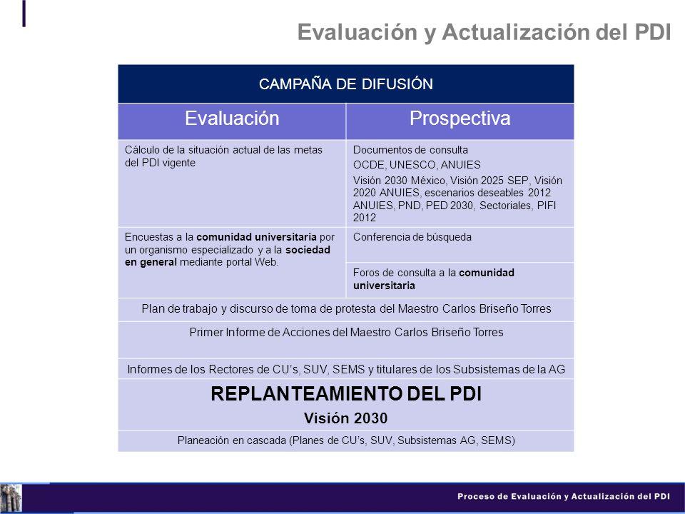 Evaluación y Actualización del PDI CAMPAÑA DE DIFUSIÓN EvaluaciónProspectiva Cálculo de la situación actual de las metas del PDI vigente Documentos de