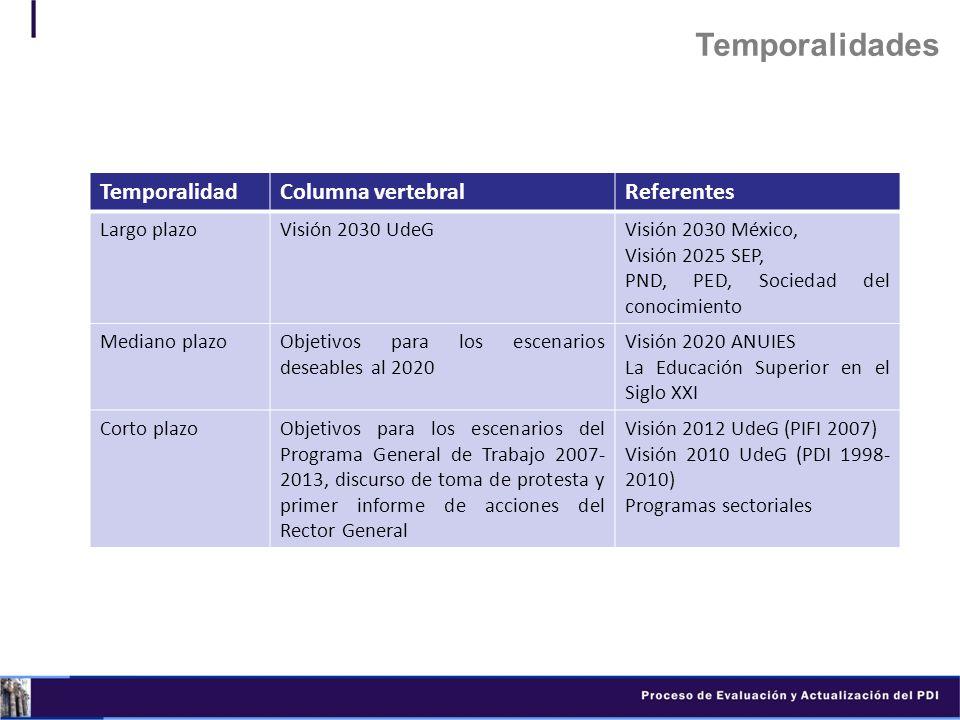 TemporalidadColumna vertebralReferentes Largo plazoVisión 2030 UdeGVisión 2030 México, Visión 2025 SEP, PND, PED, Sociedad del conocimiento Mediano pl
