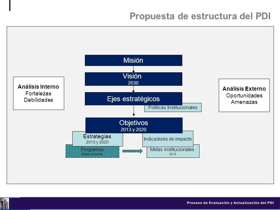 Metas institucionales 2013 Indicadores de impacto Propuesta de estructura del PDI Misión Políticas Institucionales Análisis Externo Oportunidades Amen
