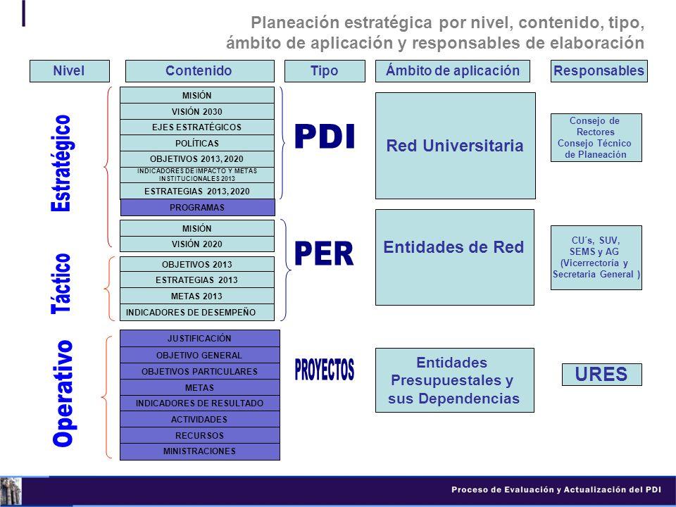 Planeación estratégica por nivel, contenido, tipo, ámbito de aplicación y responsables de elaboración NivelContenido MISIÓN VISIÓN 2030 EJES ESTRATÉGI