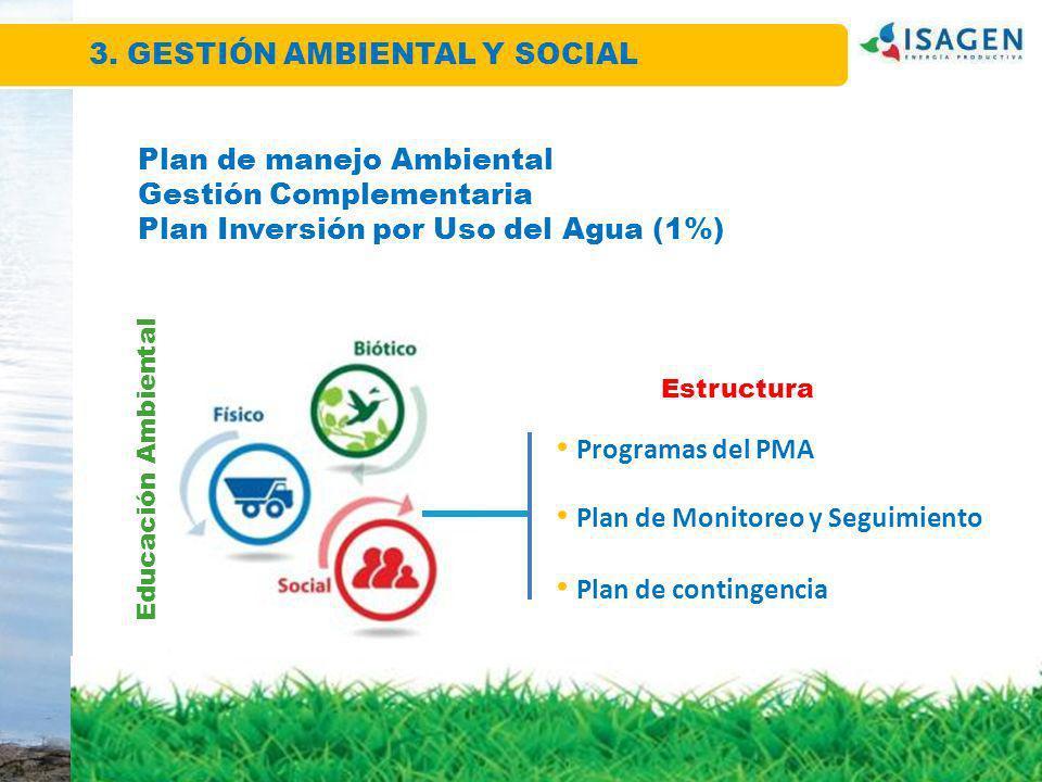 Plan de manejo Ambiental Gestión Complementaria Plan Inversión por Uso del Agua (1%) Educación Ambiental Estructura Programas del PMA Plan de Monitore