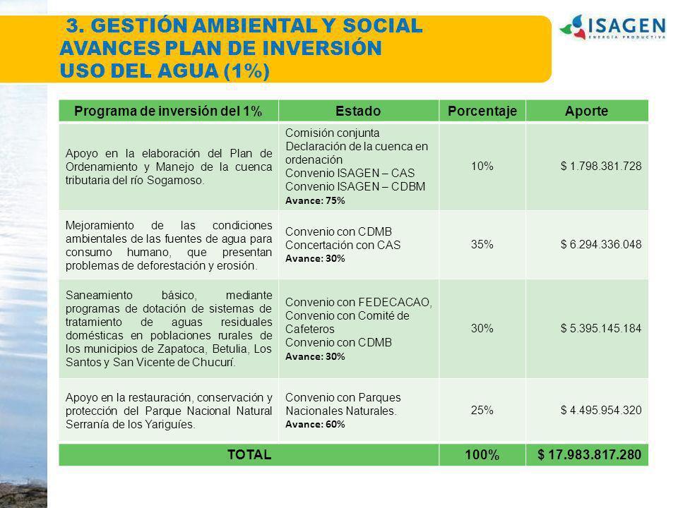 Programa de inversión del 1%EstadoPorcentajeAporte Apoyo en la elaboración del Plan de Ordenamiento y Manejo de la cuenca tributaria del río Sogamoso.