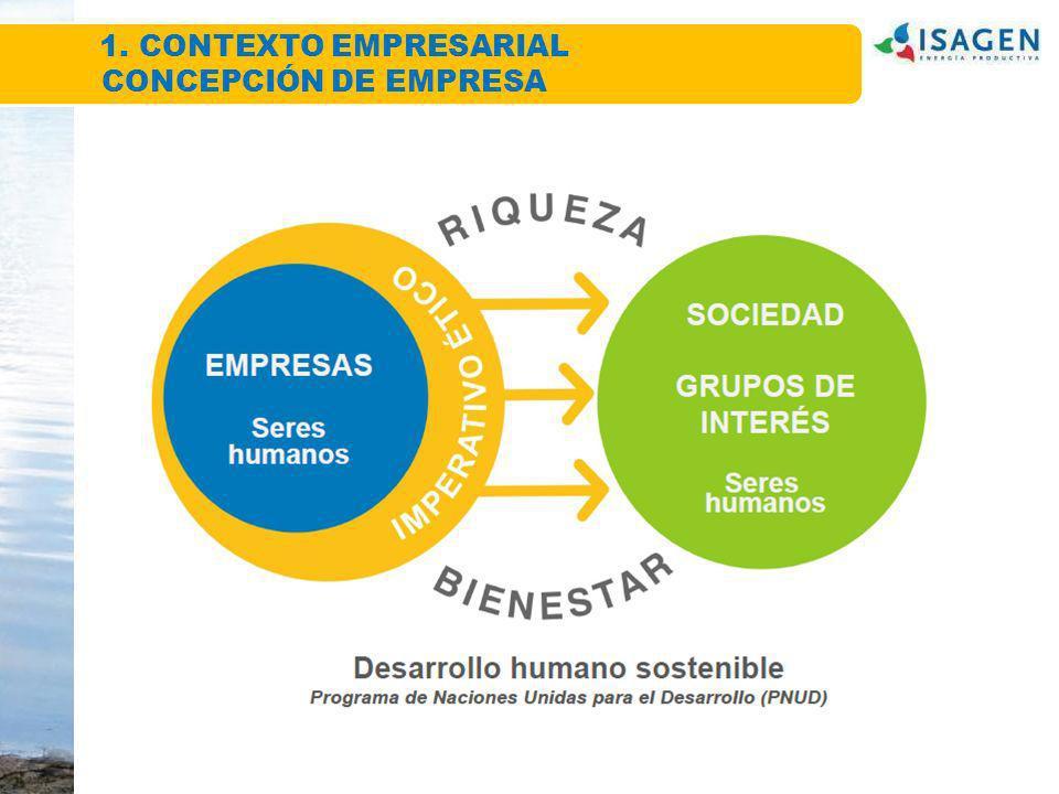 Contexto Empresarial 1.Sogamoso y Amoyá Estado actual 2.