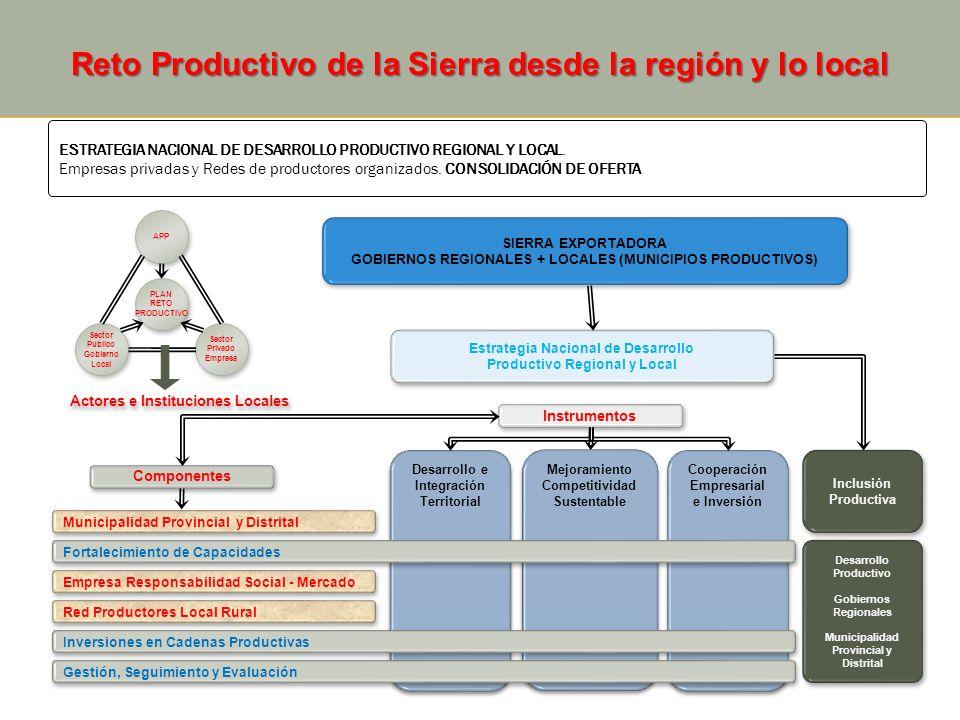 Desarrollo e Integración Territorial Desarrollo e Integración Territorial Mejoramiento Competitividad Sustentable Mejoramiento Competitividad Sustenta