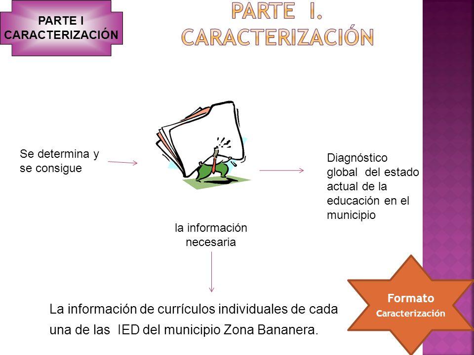 Diagnóstico global del estado actual de la educación en el municipio La información de currículos individuales de cada una de las IED del municipio Zo