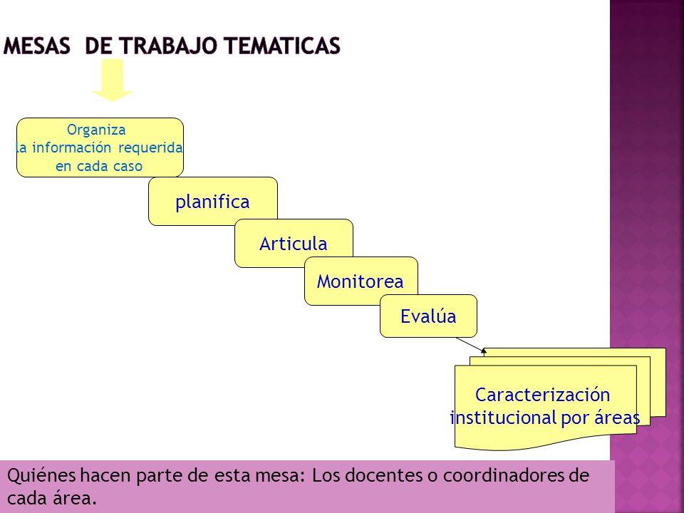 Quiénes hacen parte de esta mesa: Los docentes o coordinadores de cada área. Organiza la información requerida en cada caso planifica Articula Monitor