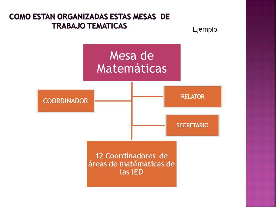 RESULTADOS DE LAS MESAS DE TRABAJO TEMATICAS: Mesa de Matemáticas 12 Coordinadores de áreas de matématicas de las IED COORDINADOR SECRETARIO RELATOR E