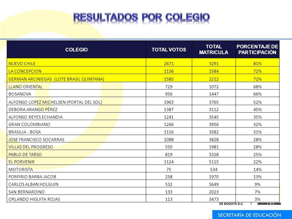 COLEGIOTOTAL VOTOS TOTAL MATRICULA PORCENTAJE DE PARTICIPACIÓN NUEVO CHILE2671329181% LA CONCEPCION1136158472% GERMAN ARCINIEGAS (LOTE BRASIL QUINTANA)1585221272% LLANO ORIENTAL729107268% BOSANOVA956144766% ALFONSO LOPEZ MICHELSEN (PORTAL DEL SOL)1963376552% DEBORA ARANGO PÉREZ1387311245% ALFONSO REYES ECHANDIA1241354535% GRAN COLOMBIANO1266395632% BRASILIA - BOSA1116358231% JOSE FRANCISCO SOCARRAS1088382828% VILLAS DEL PROGRESO550198128% PABLO DE TARSO819332825% EL PORVENIR1124511522% MOTORISTA7553414% PORFIRIO BARBA JACOB258197013% CARLOS ALBAN HOLGUIN53256499% SAN BERNARDINO13320237% ORLANDO HIGUITA ROJAS11334733%