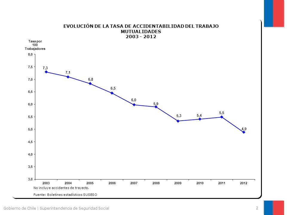 2 Gobierno de Chile | Superintendencia de Seguridad Social No incluye accidentes de trayecto. Fuente: Boletines estadísticos SUSESO