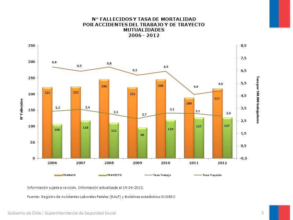 3 Gobierno de Chile | Superintendencia de Seguridad Social Fuente: Registro de Accidentes Laborales Fatales (RALF) y Boletines estadísticos SUSESO