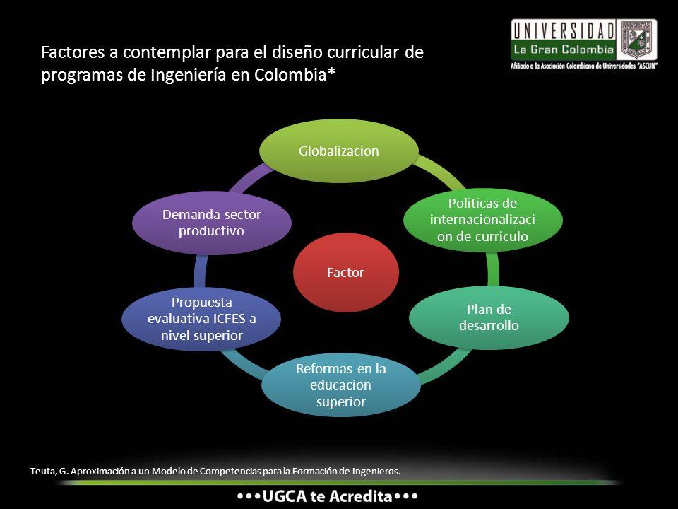 Factores a contemplar para el diseño curricular de programas de Ingeniería en Colombia* Factor Globalizacion Politicas de internacionalizaci on de cur