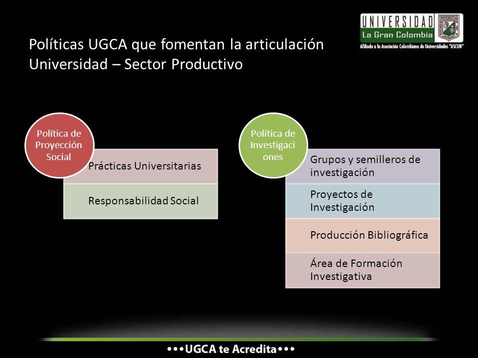 Políticas UGCA que fomentan la articulación Universidad – Sector Productivo Prácticas Universitarias Responsabilidad Social Política de Proyección Soc