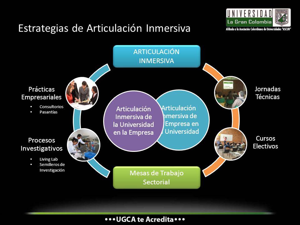 Estrategias de Articulación Inmersiva ARTICULACIÓN INMERSIVA Mesas de Trabajo Sectorial Living Lab Semilleros de Investigación Consultorios Pasantías