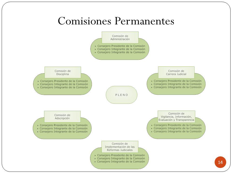 Comisiones Permanentes 14
