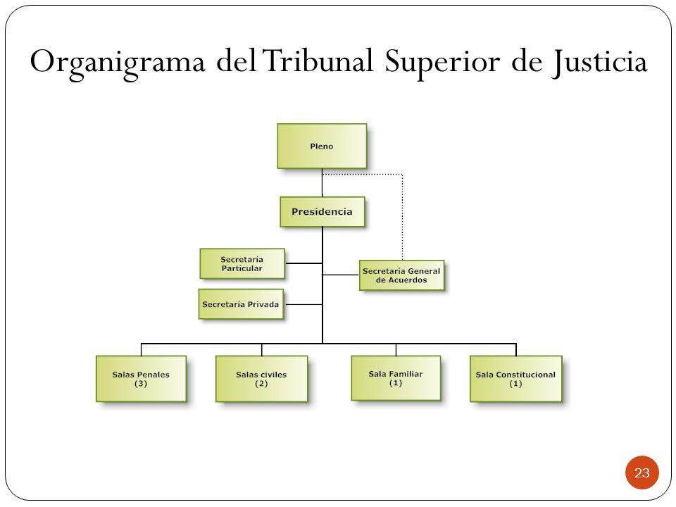 Organigrama del Tribunal Superior de Justicia 23