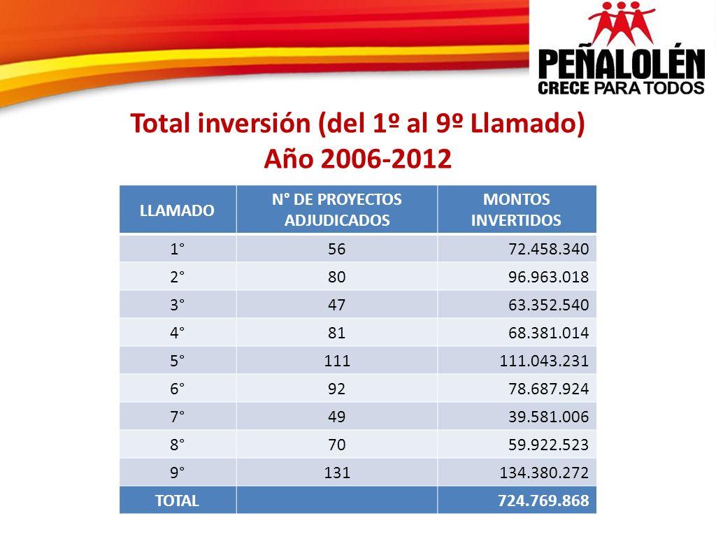 Total inversión (del 1º al 9º Llamado) Año 2006-2012 LLAMADO N° DE PROYECTOS ADJUDICADOS MONTOS INVERTIDOS 1°5672.458.340 2°8096.963.018 3°4763.352.54