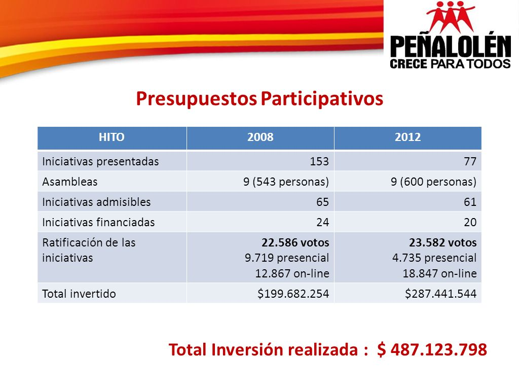 Presupuestos Participativos HITO20082012 Iniciativas presentadas15377 Asambleas9 (543 personas)9 (600 personas) Iniciativas admisibles6561 Iniciativas