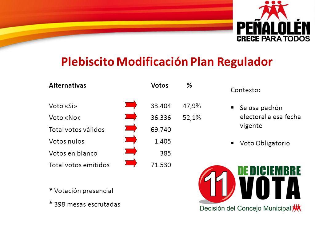 Alternativas Votos % Voto «Sí»33.40447,9% Voto «No»36.33652,1% Total votos válidos69.740 Votos nulos1.405 Votos en blanco385 Total votos emitidos71.53