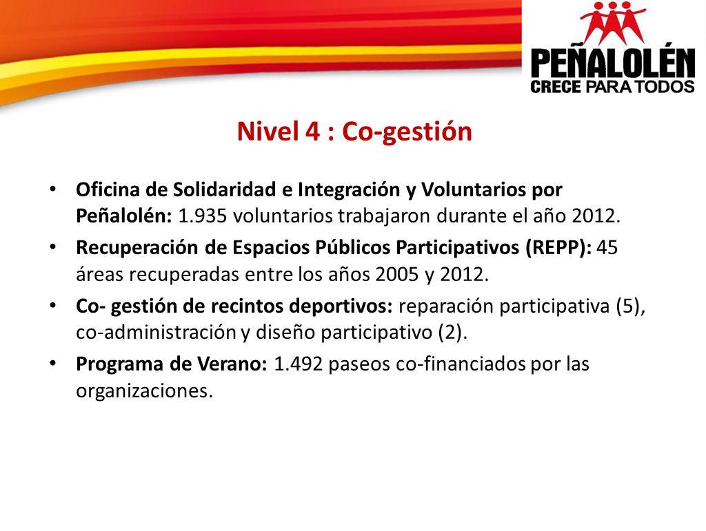 Nivel 4 : Co-gestión Oficina de Solidaridad e Integración y Voluntarios por Peñalolén: 1.935 voluntarios trabajaron durante el año 2012. Recuperación