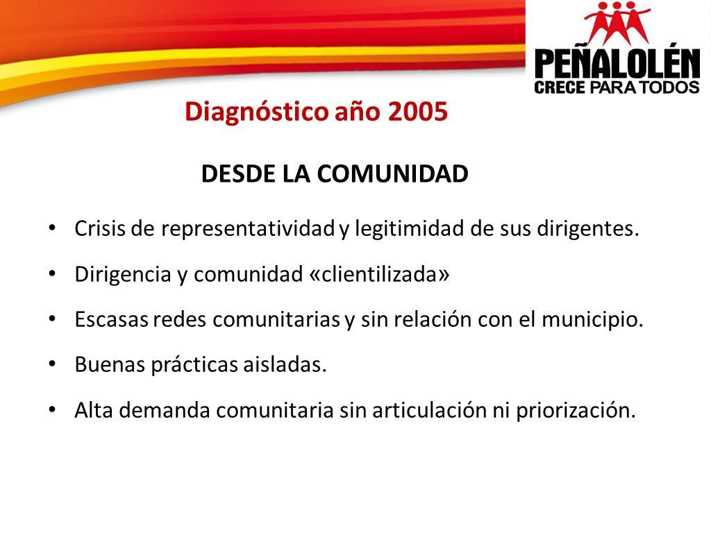 Diagnóstico año 2005 Crisis de representatividad y legitimidad de sus dirigentes. Dirigencia y comunidad « clientilizada » Escasas redes comunitarias