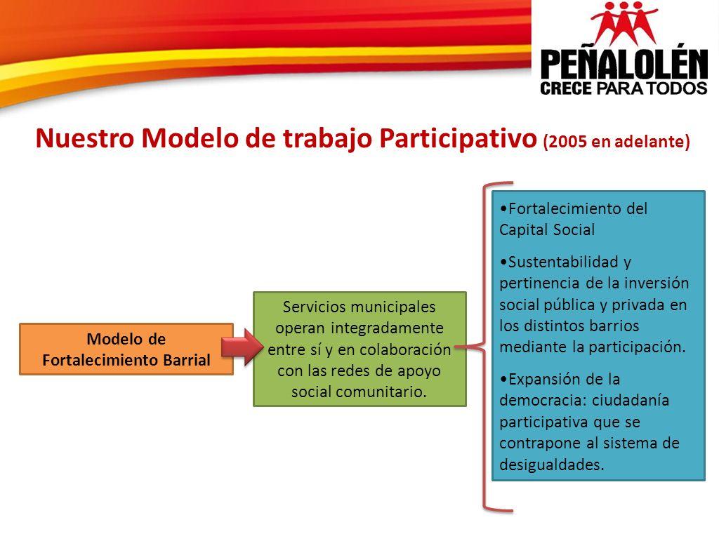 Nuestro Modelo de trabajo Participativo (2005 en adelante) Servicios municipales operan integradamente entre sí y en colaboración con las redes de apo