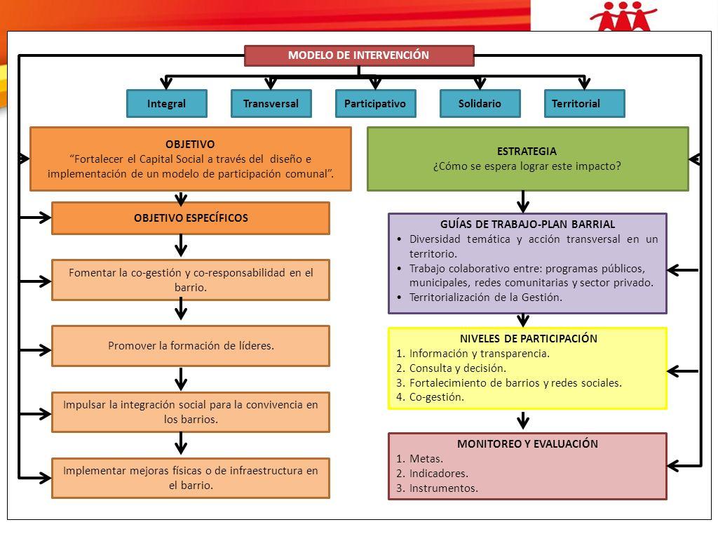 1.Transparencia e Información 2. Consulta y Decisión 3.